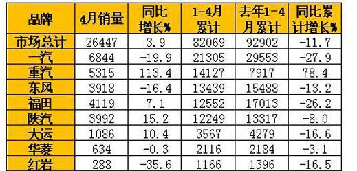 关键就是重汽的曼产品开始真正发力了。在2014年12月18日举行的中国重汽集团2015商务大会上,公司总经理蔡东就表示,中国重汽必须要在2015年全面推进聚焦战略,将市场引导到曼技术产品上来,并争取让曼技术产品的占比达到1/3以上。如果没有成功转型和突破(指产品和市场重心转向曼发动机和车桥等),重汽的竞争优势和先机优势就难以形成。   根据蔡东在4月份上海车展期间对第一商用车网透露的信息,在重汽今年一季度的销量构成中,公路车份额已超过工程车,其中搭载曼技术的车型占比接近二分之一。目前,HOWO-